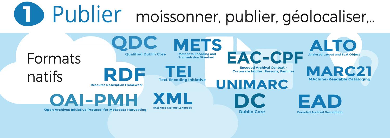 Publier, moissonner, géolocaliser : XML EAD-EAC, EAC-CPF, XML METS, XML ALTO, RDF, OAI-PMH, XML TEI