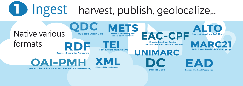 Ingest, harvest, publish, geolocalize : XML EAD-EAC, EAC-CPF, XML METS, XML ALTO, RDF, OAI-PMH, XML TEI