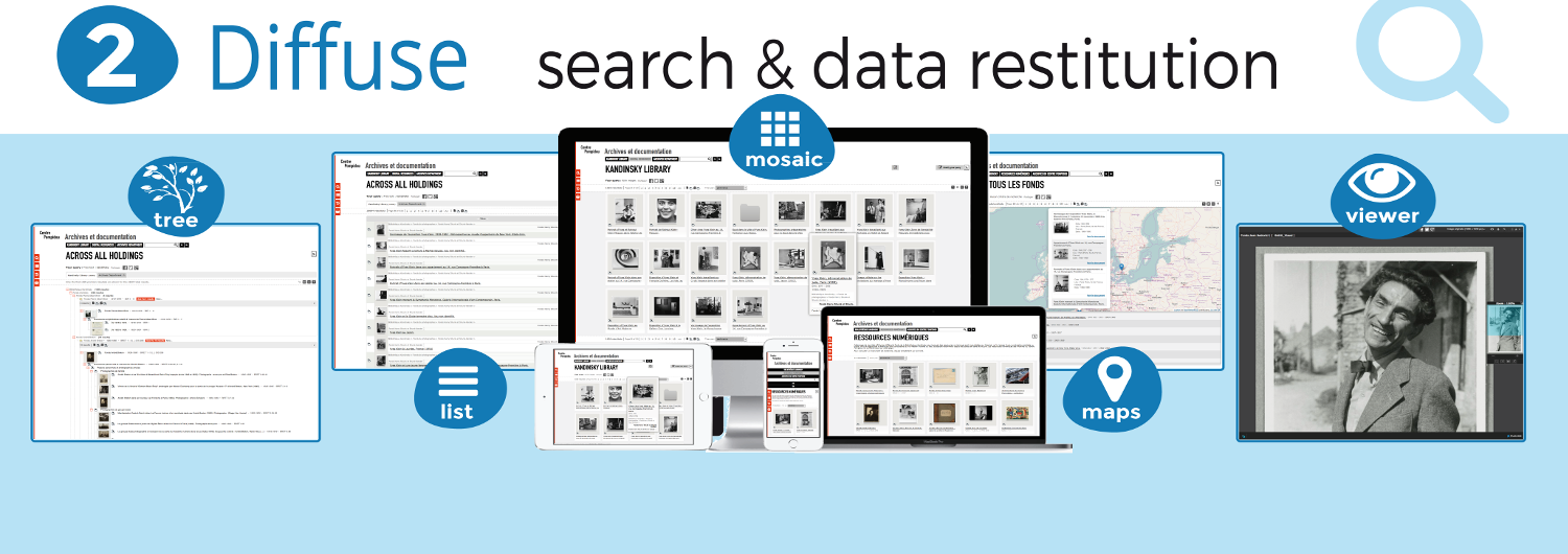 Diffuse, search, datarestitution : tree, list, mosaïc, Timeline, maps, viewer.