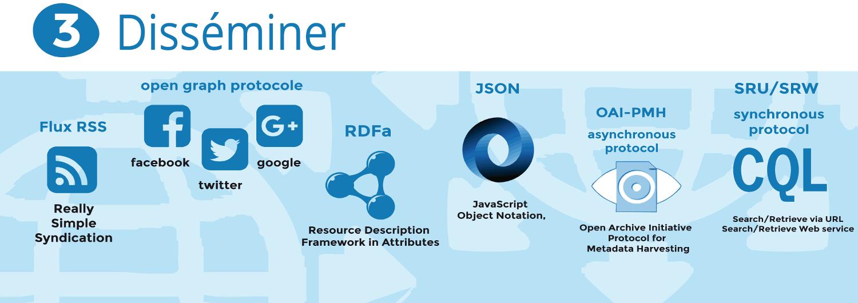 Disséminer. Flux RSS, Open graph protocole, RDFa, Json, OAI-PMH, SRU/SRW.