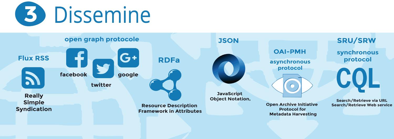 Dissemine : Flux RSS, Open graph protocole, RDFa, Json, OAI-PMH, SRU/SRW.